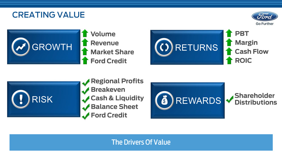 Ford motor pany balance sheet for Ford motor company financial analysis 2015