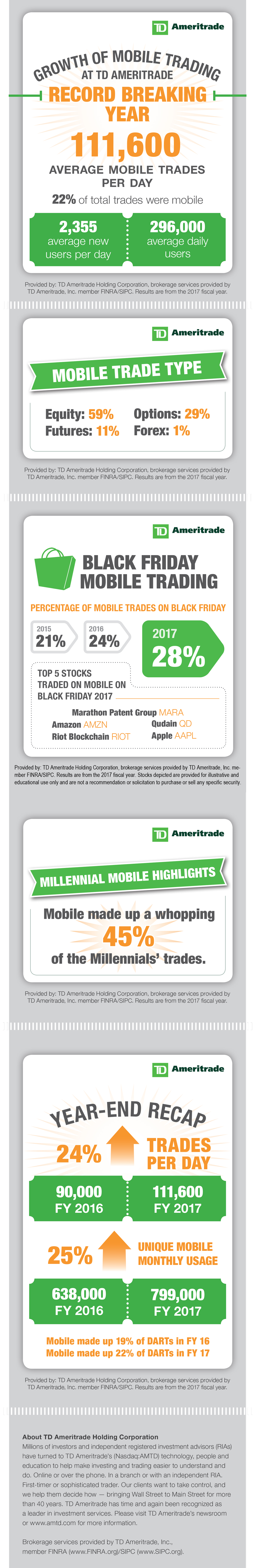 Mobile Trading Continues to Grow - TD Ameritrade Holding Corporation