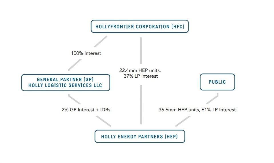 石油管道&储存设备公司:霍利能源Holly Energy Partners(HEP)