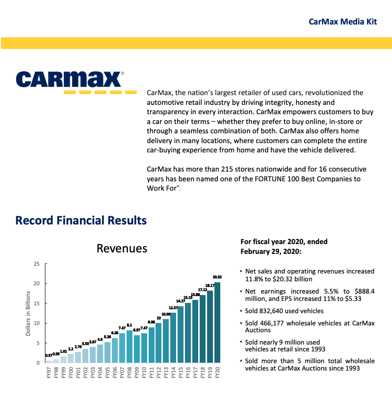 2020 financial Results