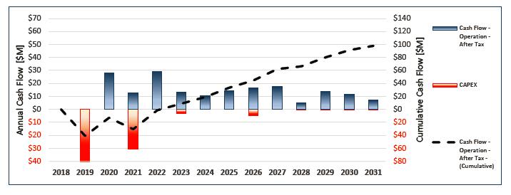 PEA Base Case Cumulative Cash Flow Chart