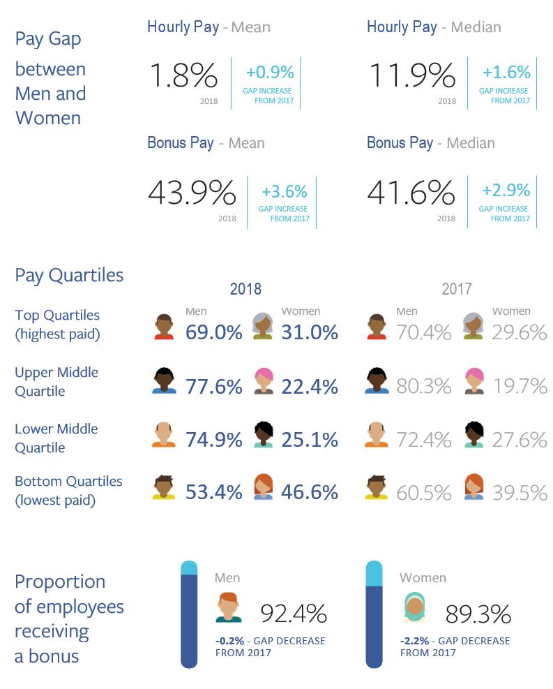 Facebook Facebook Uk Gender Pay Gap Report April 2018 We found that facebook.com is a tremendously popular website with huge traffic. facebook uk gender pay gap report