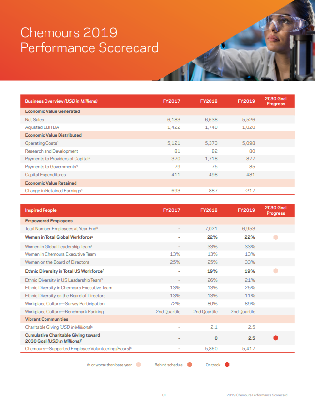Chemours 2019 Performance Scorecard