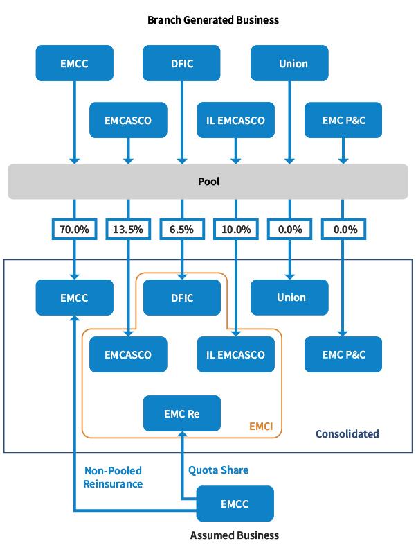 Emc Insurance Group Inc Investors Why Invest Business Model