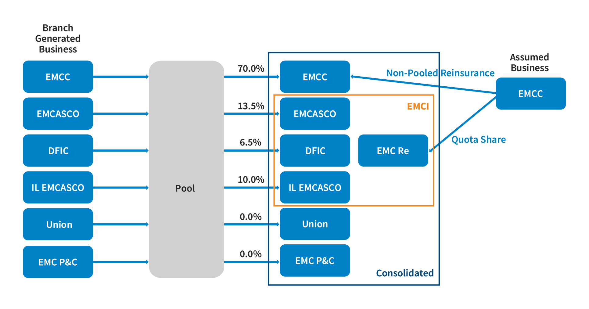 Reinsurance Pooling Agreement With EMCC – 30% Participation