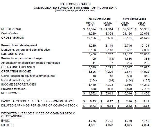 Intel Corporation - Intel Reports Record Full-Year Revenue