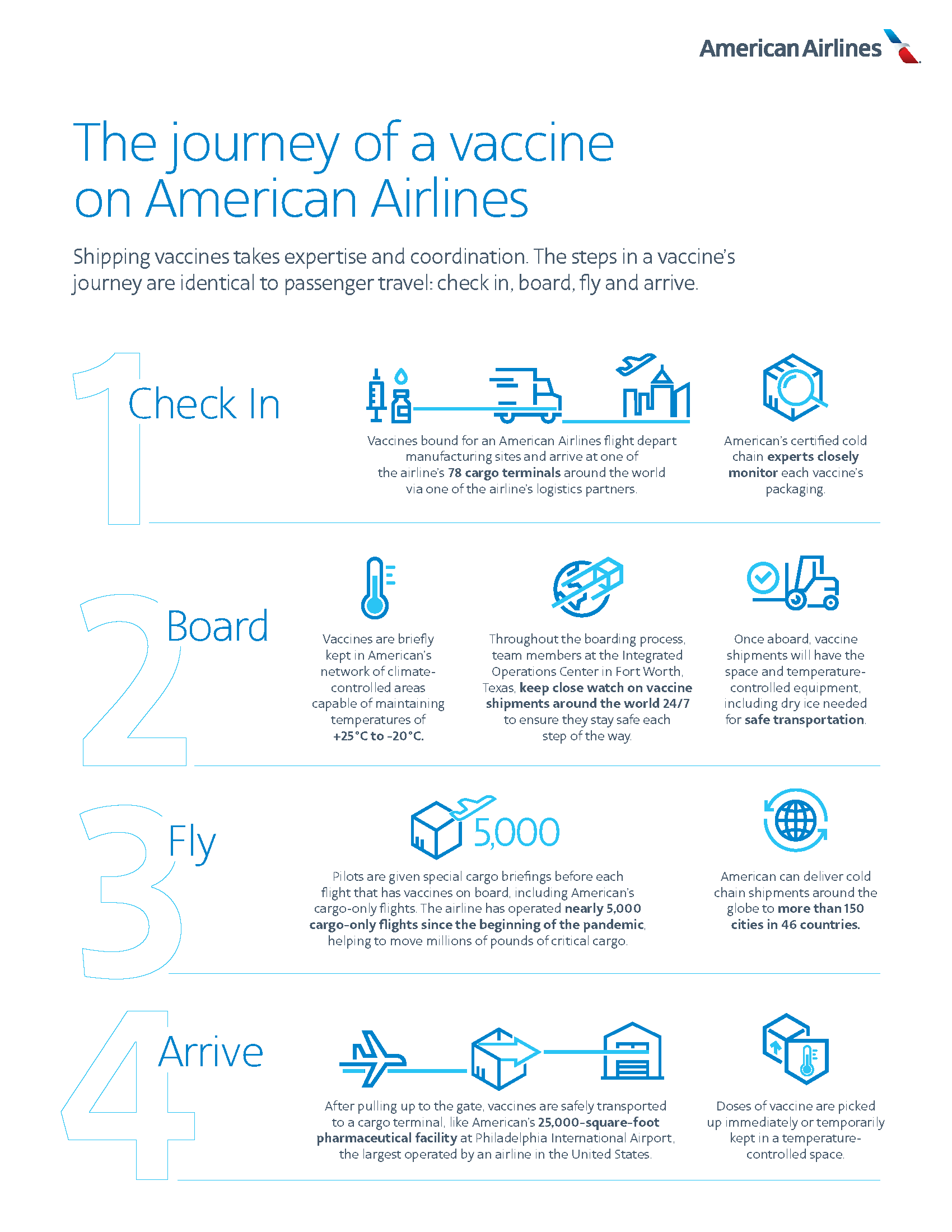 The journey of a vaccine on American Airlines