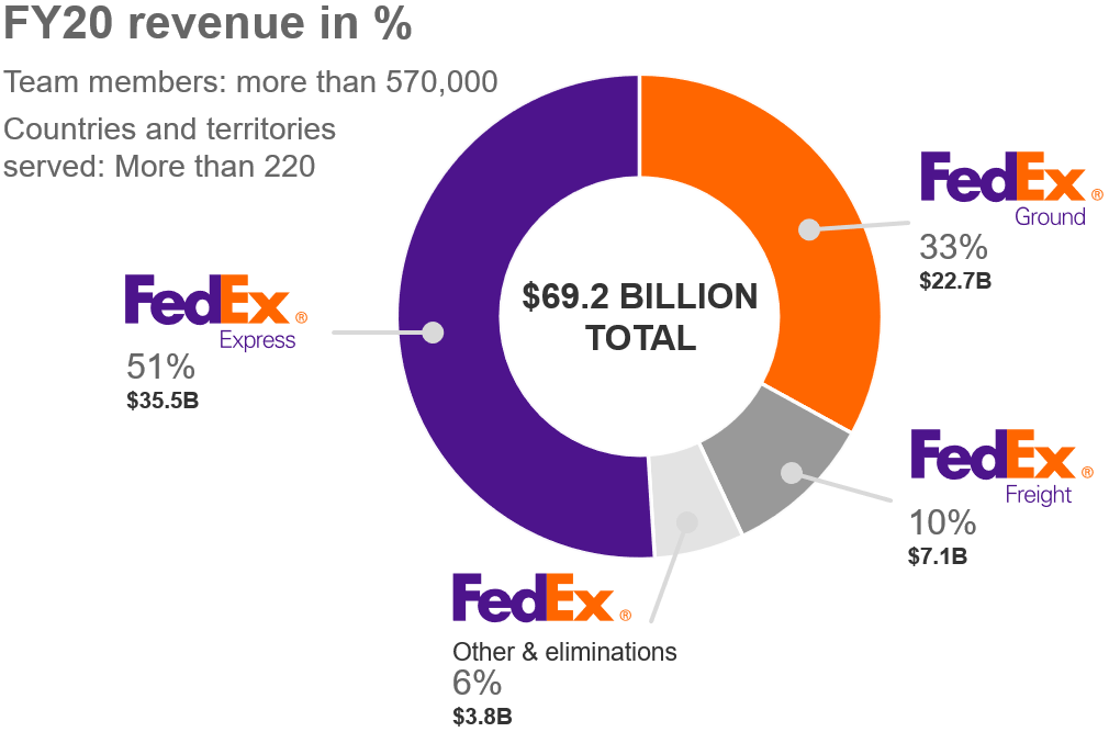Circular graph showing FedEx revenue by service type