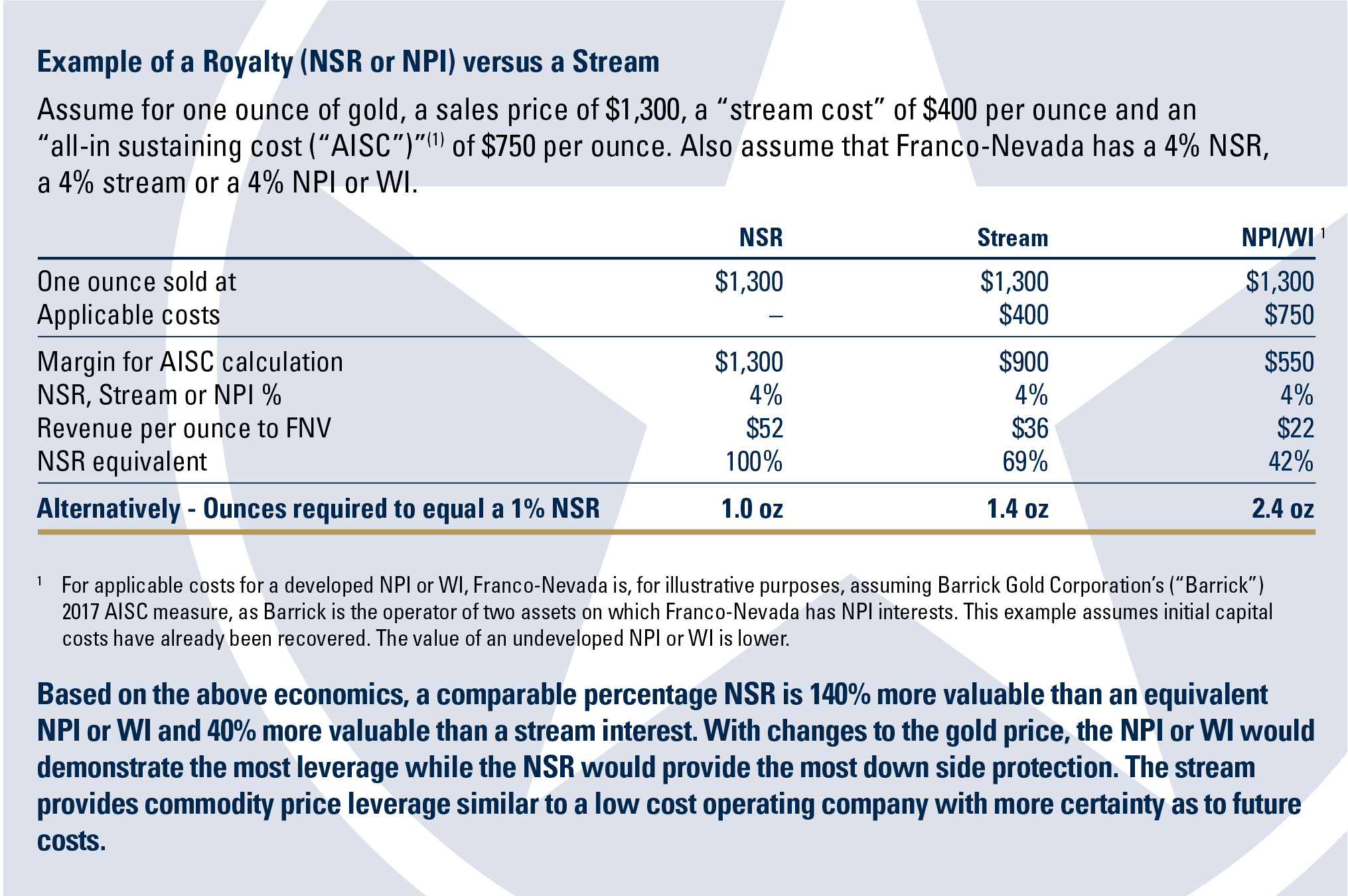 Franco Nevada Corporation Our Assets Terms Explained
