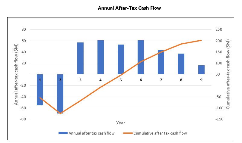 Annual After-Tax Cash Flow