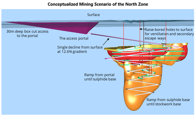 Conceptualized Mining Scenario of the North Zone