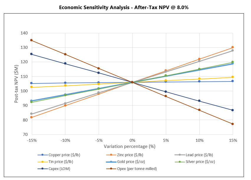Economic Sensitivity Analysis - After-Tax NPV @ 8.0%