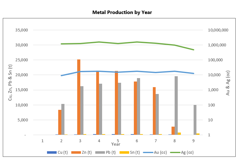 Metal Production by Year