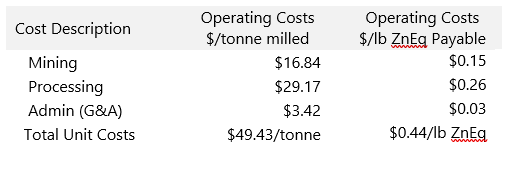 Operating Costs Table