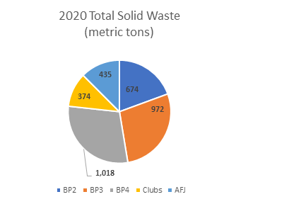 Btotal solid waste