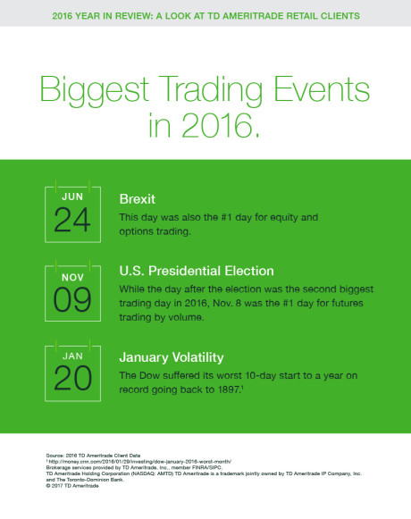 2016′s Biggest Trading Events, According to TD Ameritrade