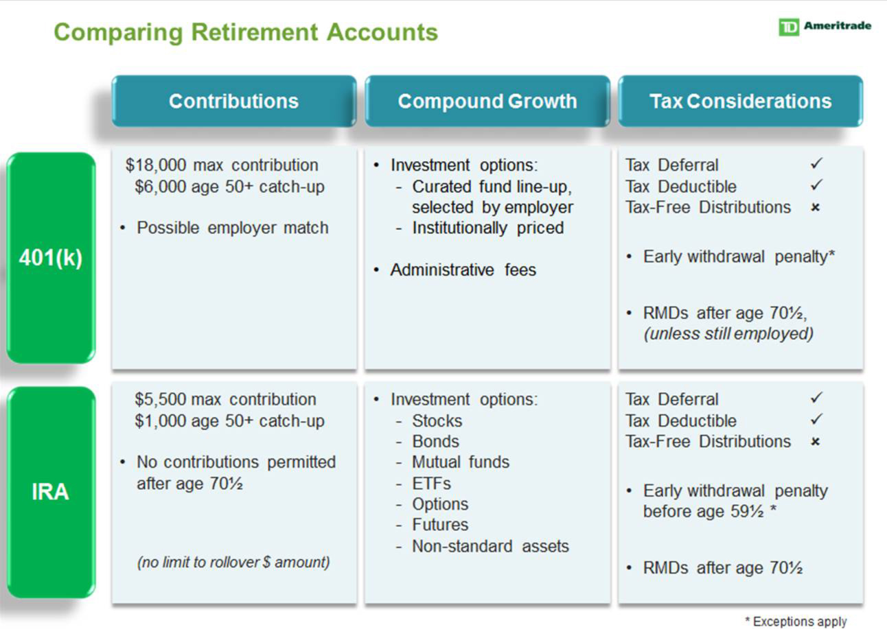 Ways to Jump Start Your Retirement - TD Ameritrade Holding