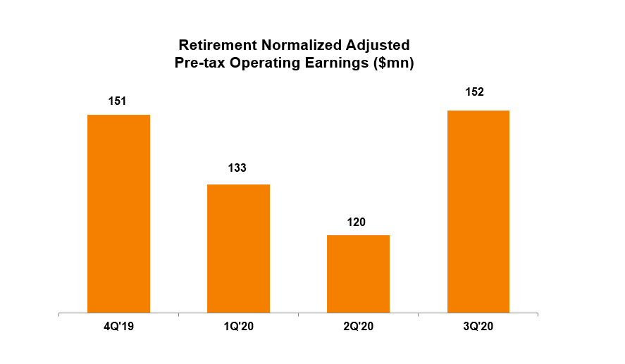 Bar Chart - Retirement Pre-Tax Operating Earnings