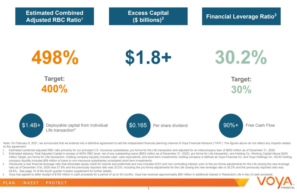 Insert graphic from 4Q'20Earnings Presentation on Capital