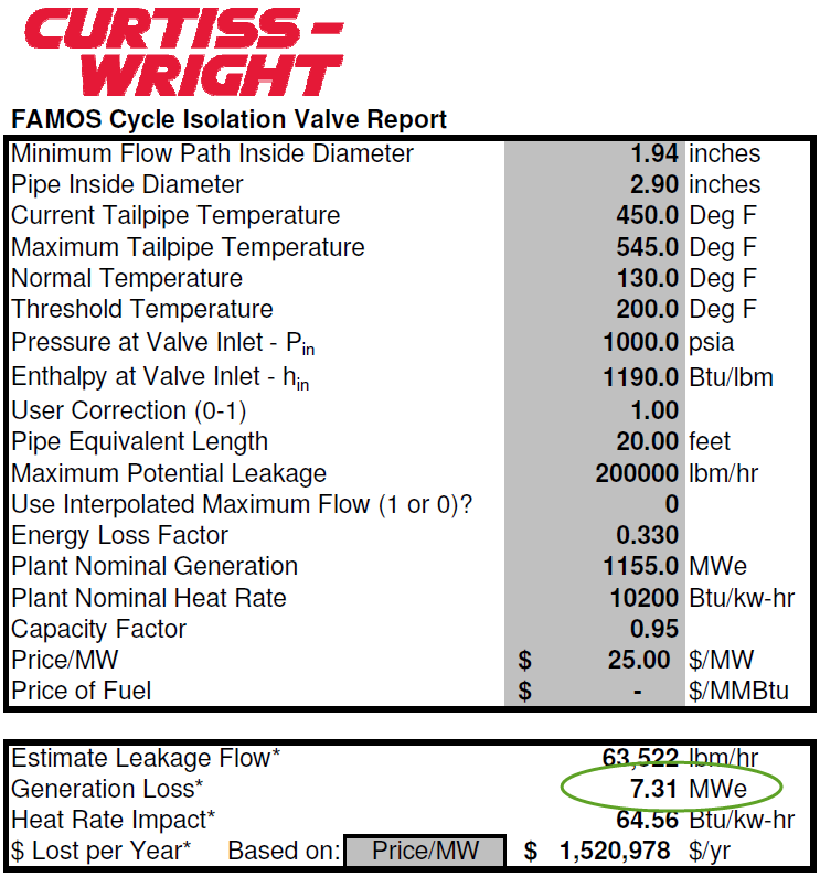 Curtiss-Wright Nuclear - Cycle Isolation Monitoring | Valve