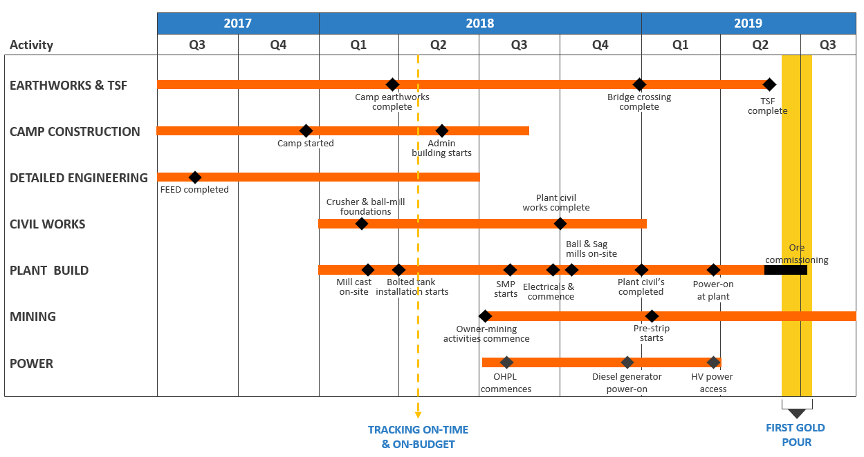 Endeavour Mining Corporation Reports Record Q1 Results Schematic Diagram Of Sequence In Underground Limestone Mine Image
